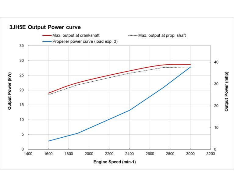 3JH5E power curve