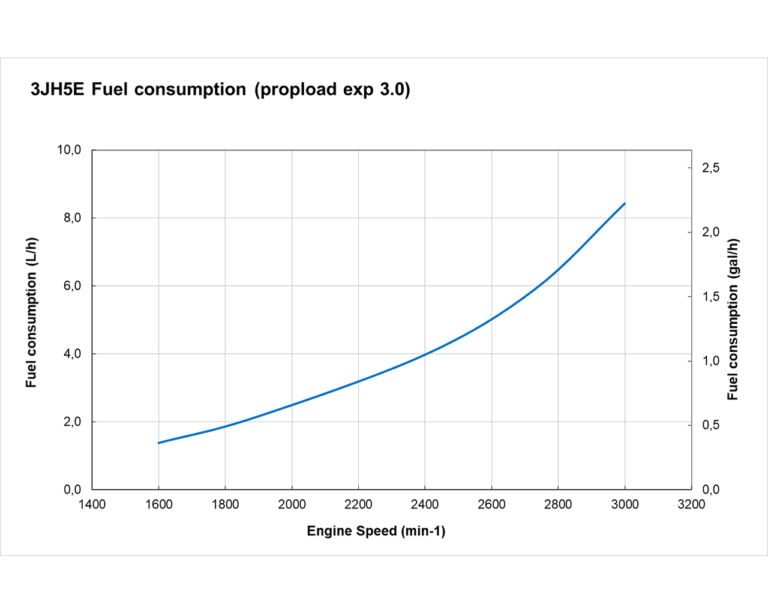 3JH5 fuel curve
