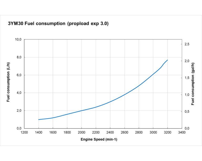 3YM30 Fuel Curve