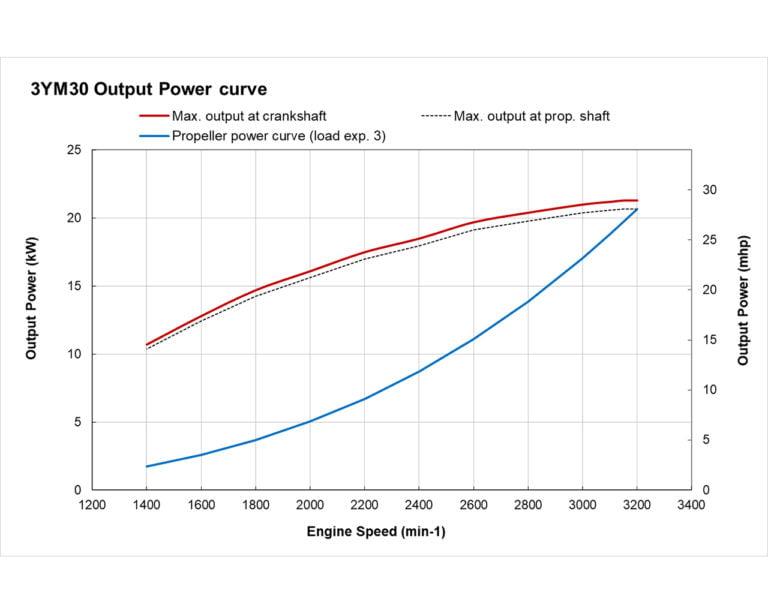 3YM30 power curve