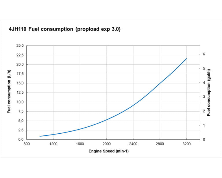4JH110 fuel performance curves