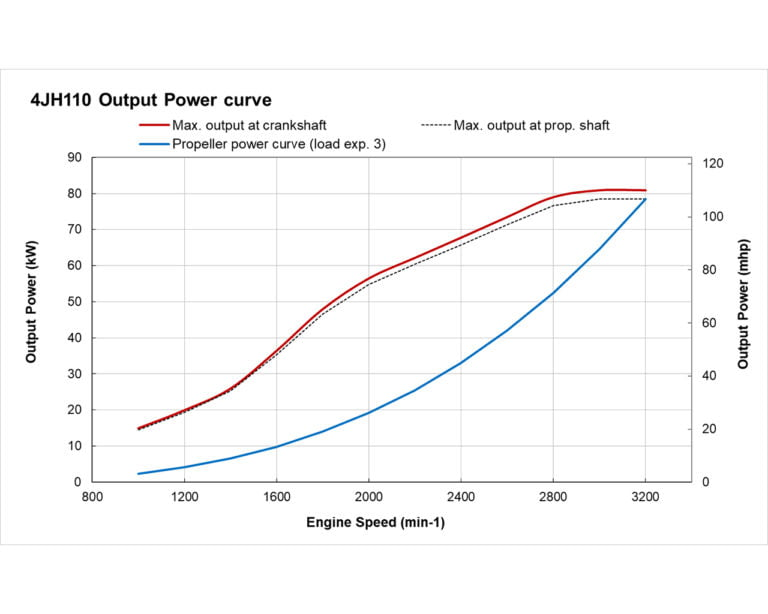 4JH110 power performance curves