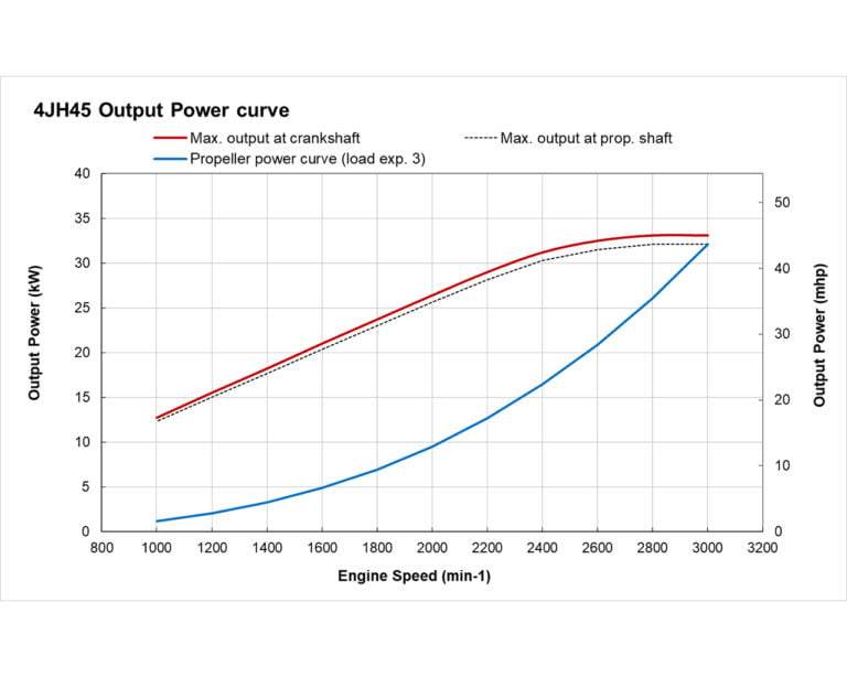 4JH45 power performance curves