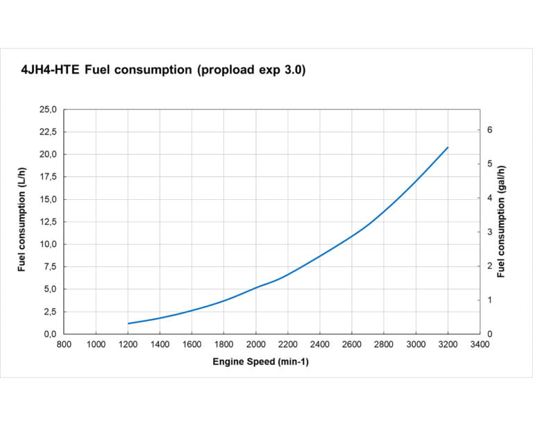 4JH4-HTE fuel performance curves