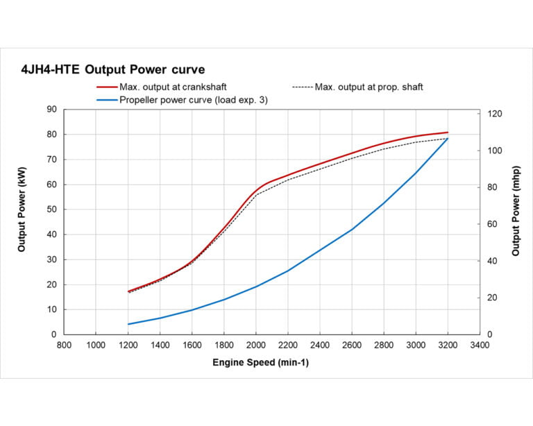 4JH4-HTE power performance curves