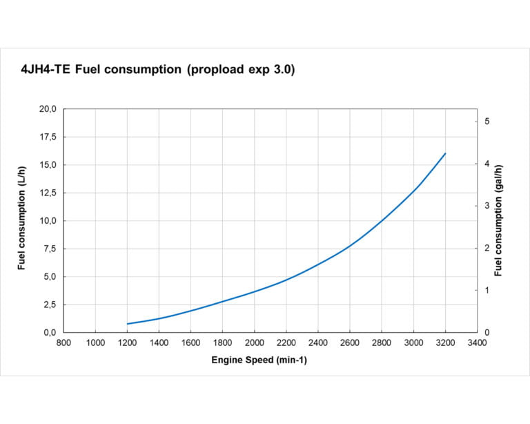4JH4-TE fuel performance curves