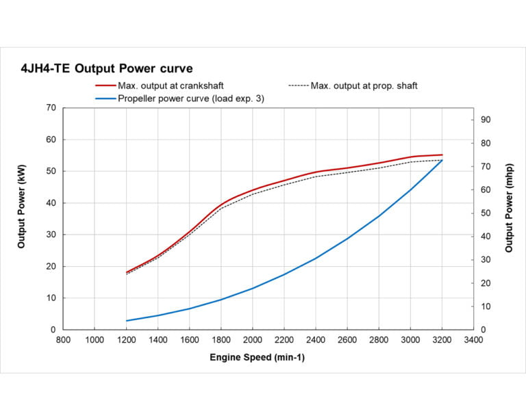 4JH4-TE power performance curves