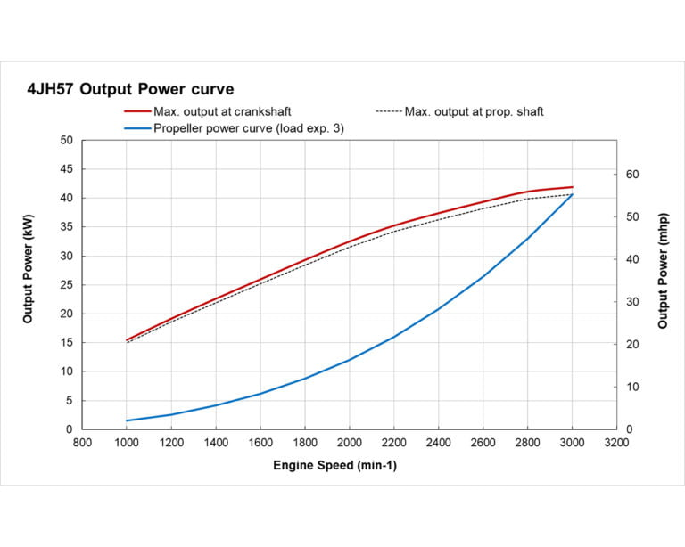 4JH57 power performance curves