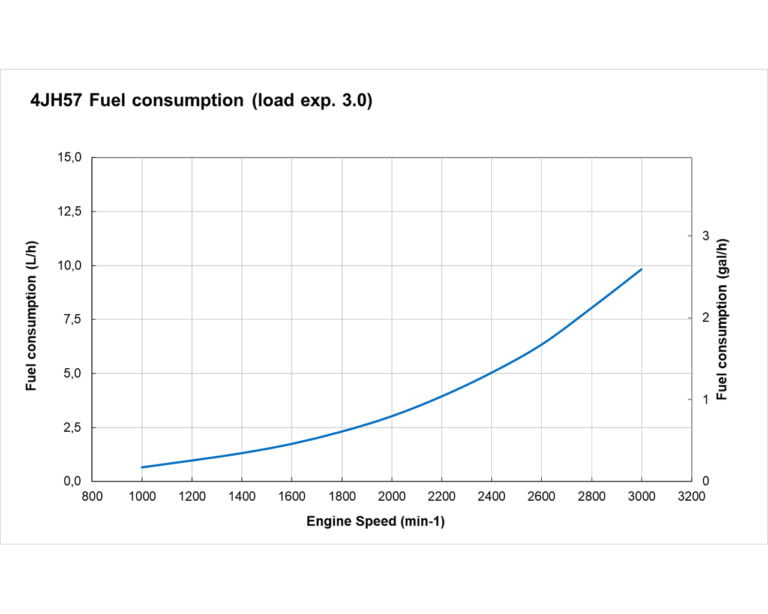 4JH57 fuel performance curves