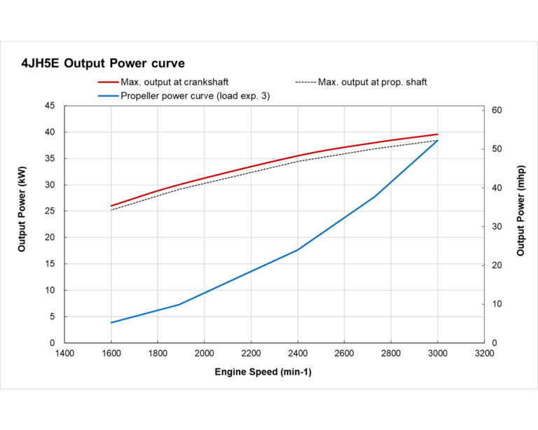 4JH5 power curve