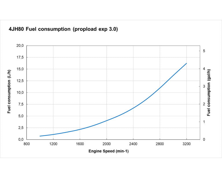 4JH80 fuel performance curves