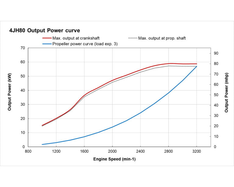 4JH80 power performance curves