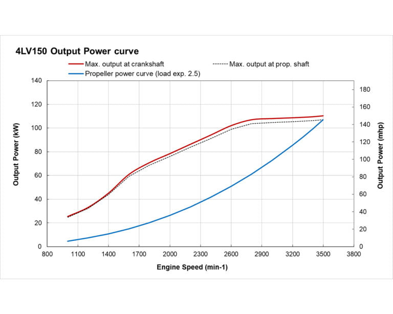 4LV150 power performance curves