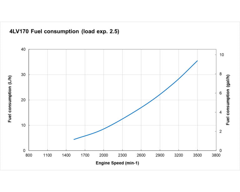 4LV170 fuel performance curves