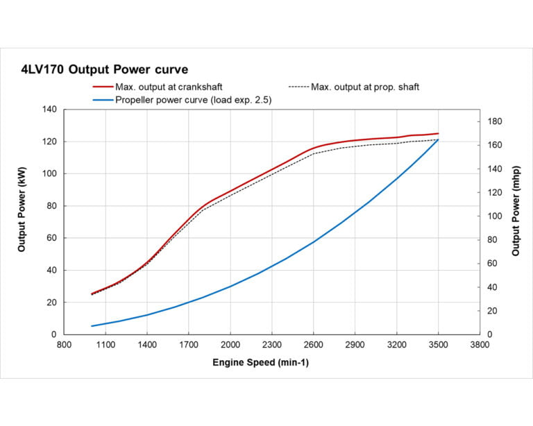 4LV170 power performance curves