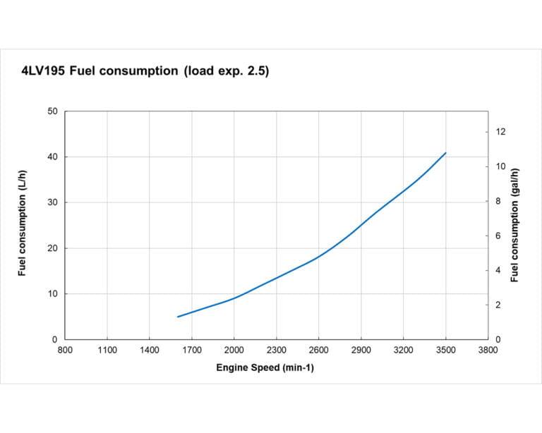 4LV195 fuel performance curves