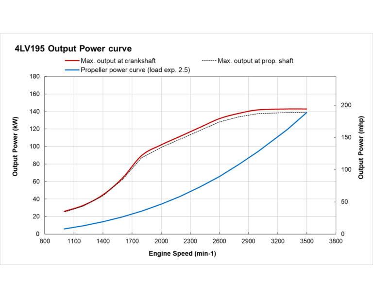4LV195 power performance curves
