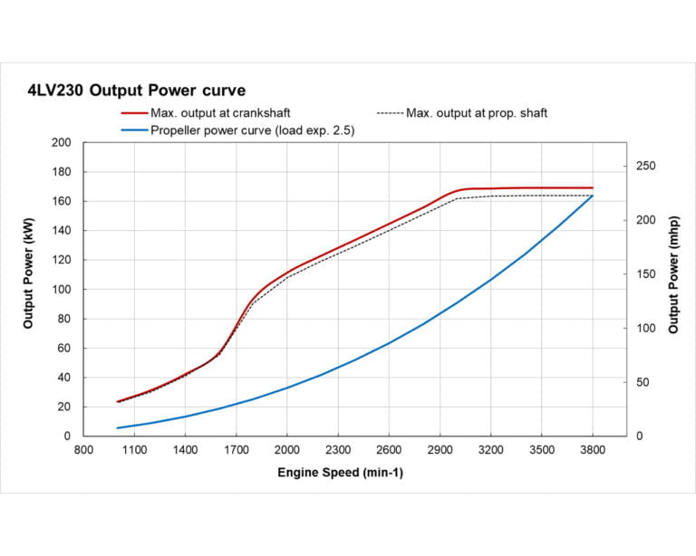 4LV230 power performance curves