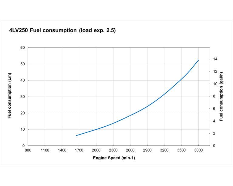 4LV250 fuel performance curves