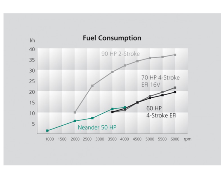 Dtorque fuel consumption performance curve
