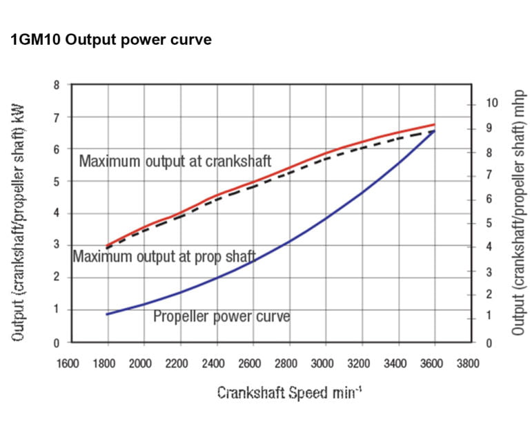 1GM engine power performance curves