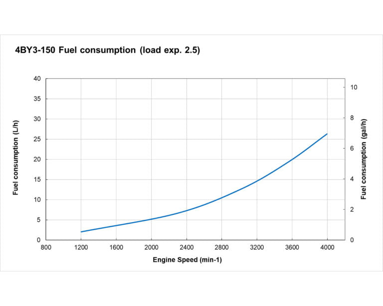 4BY3-150 fuel performance curve