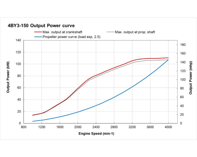 4BY3-150 power performance curve