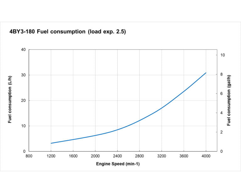 4BY3-180 fuel performance curve