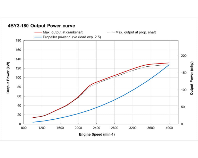 4BY3-180 power performance curve