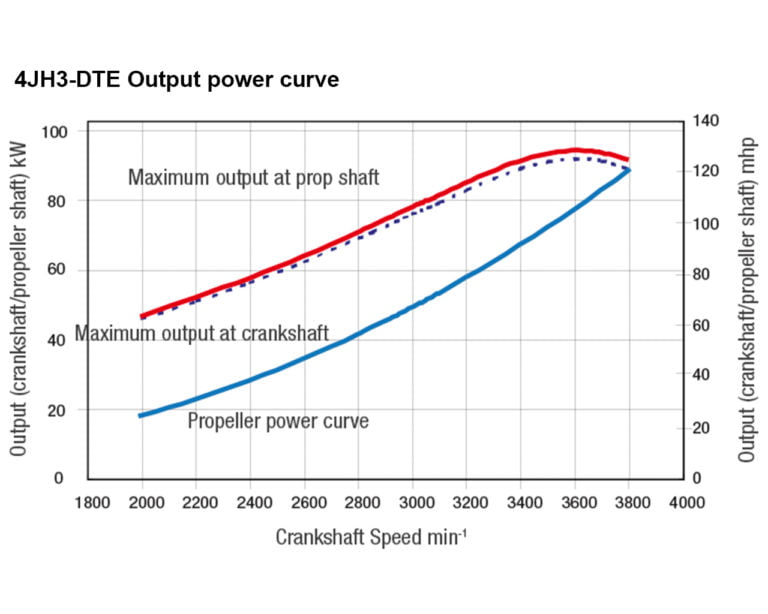 4JH3-DTE power performance curves