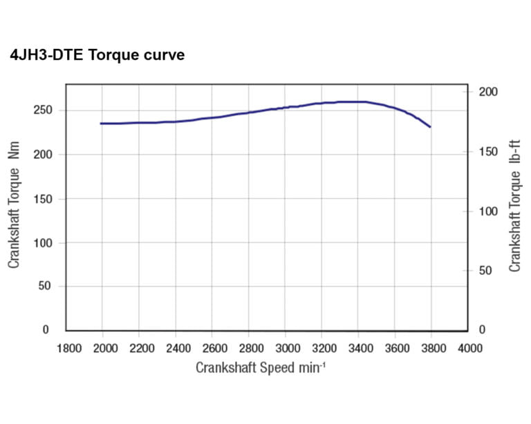 4JH3-DTE torque performance curves