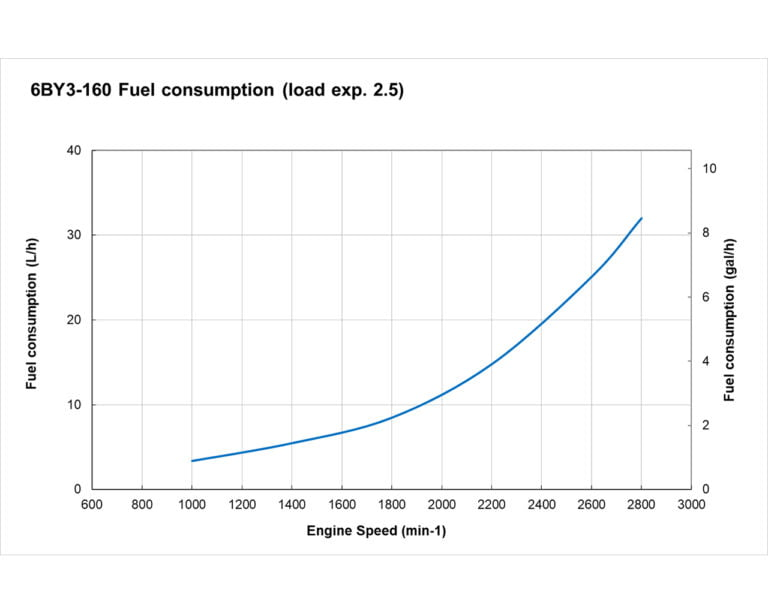 6BY3-160 fuel performance curve