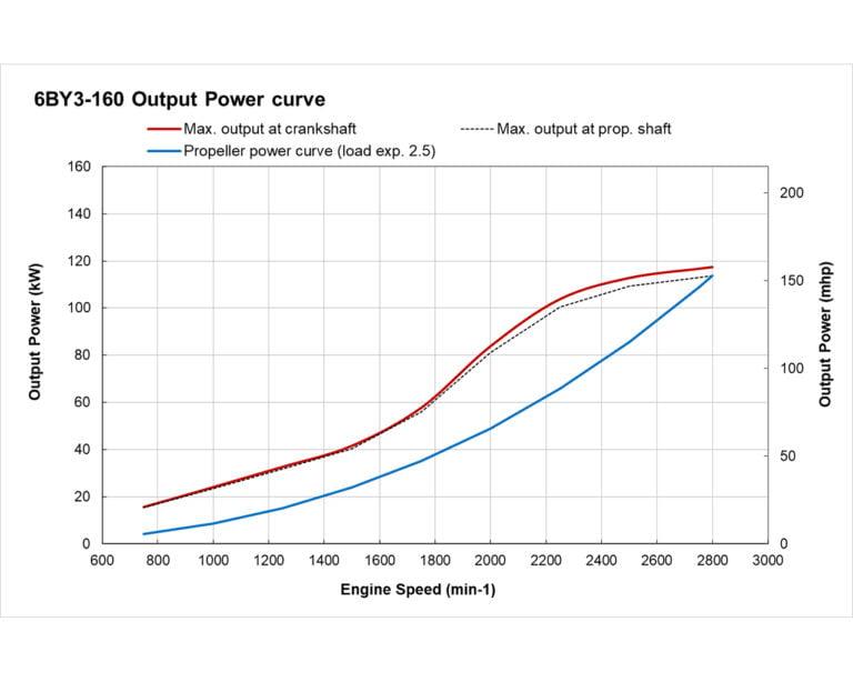 6BY3-160 power performance curve