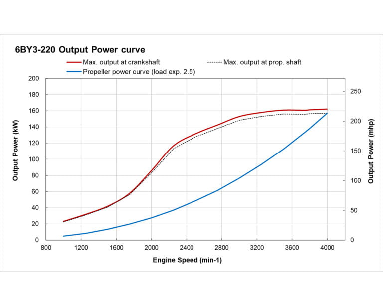 6BY3-220 power performance curve
