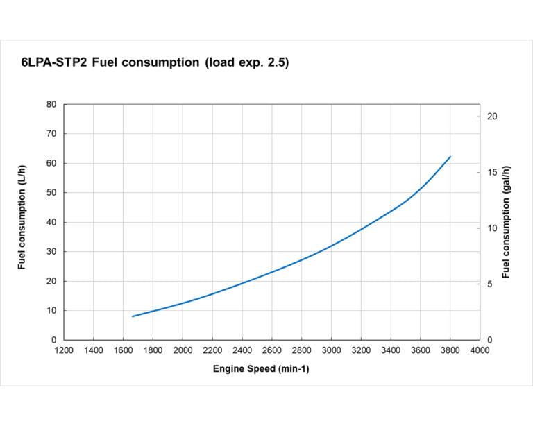 6LPA-STP2 fuel performance curves