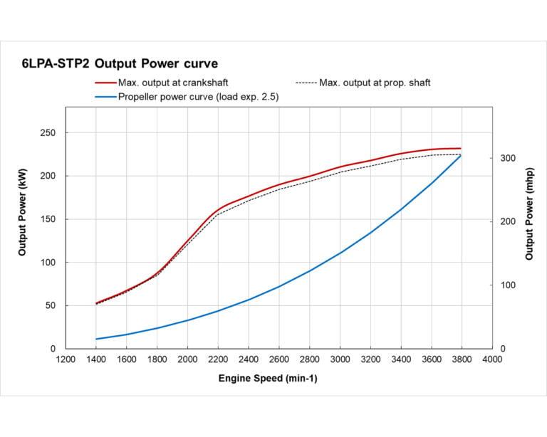 6LPA-STP2 power performance curves