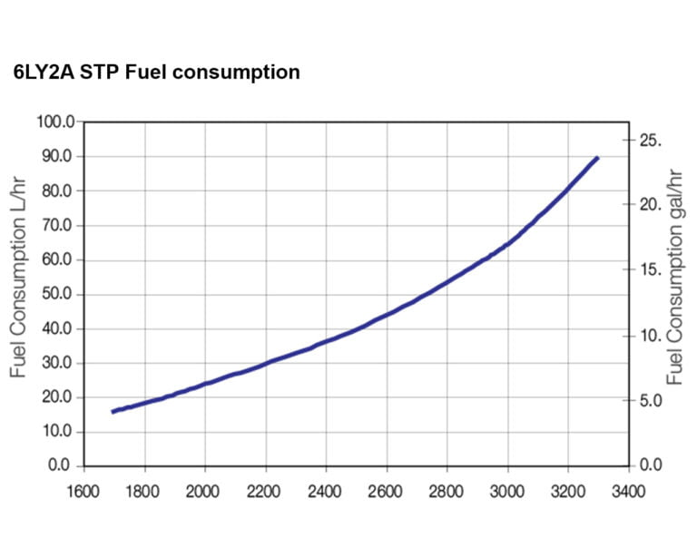 6LY2A-STP fuel performance curve