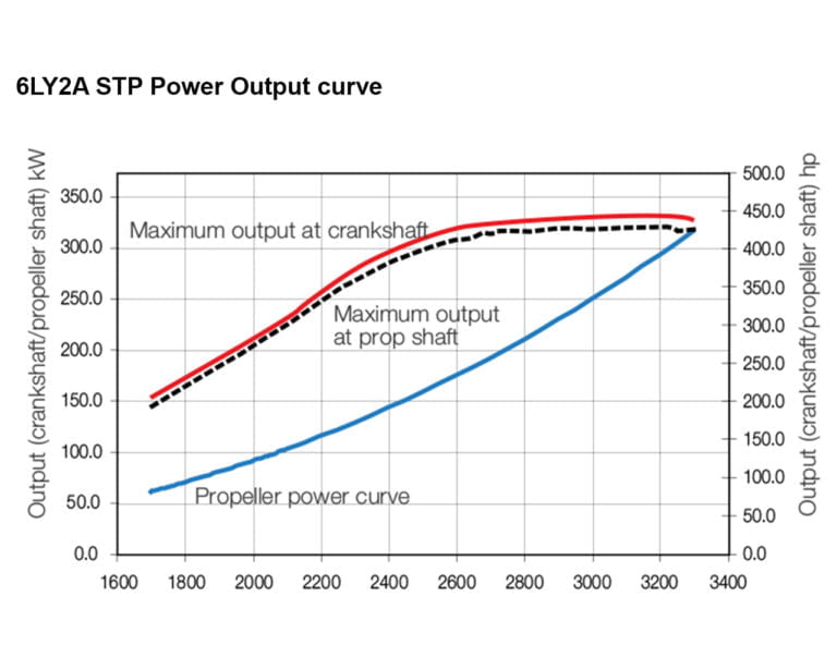 6LY2A-STP power performance curve