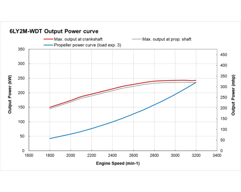6LY2M-WDT power performance curve