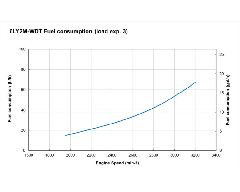 6LY2M-WDT fuel performance curve