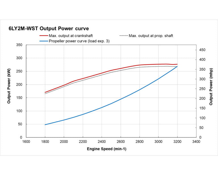 6LY2M-WST power performance curve