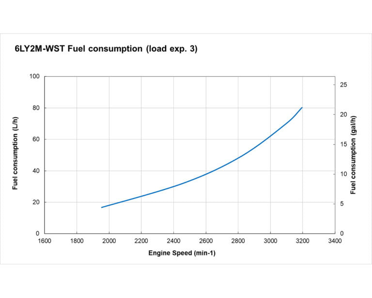 6LY2M-WST fuel performance curve