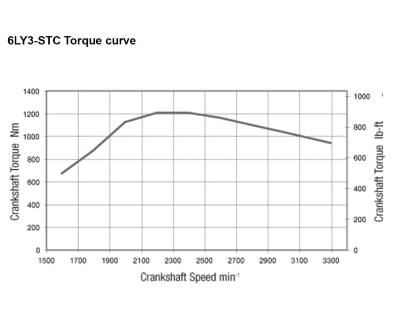 6LY3-STC torque performance curves