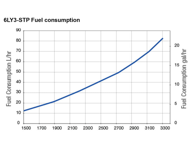 6LY3-STP fuel performance curves