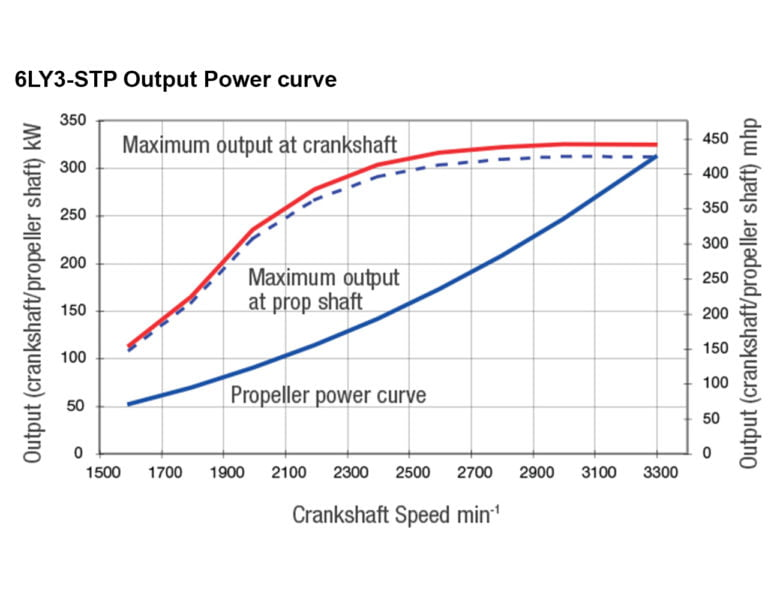 6LY3-STP power performance curves