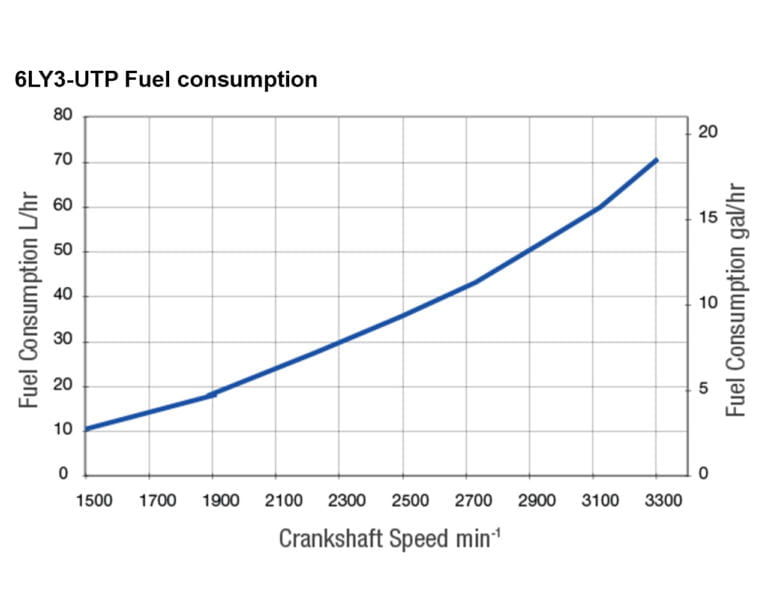 6LY3-UTP fuel performance curves