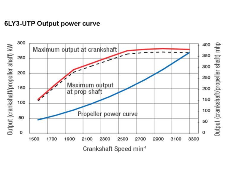 6LY3-UTP power performance curves