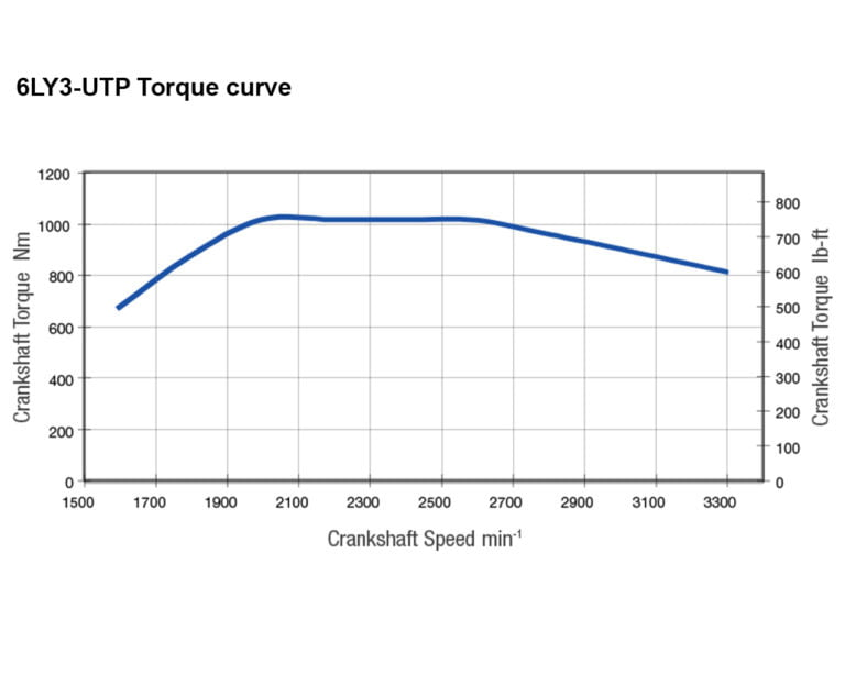 6LY3-UTP torque performance curves