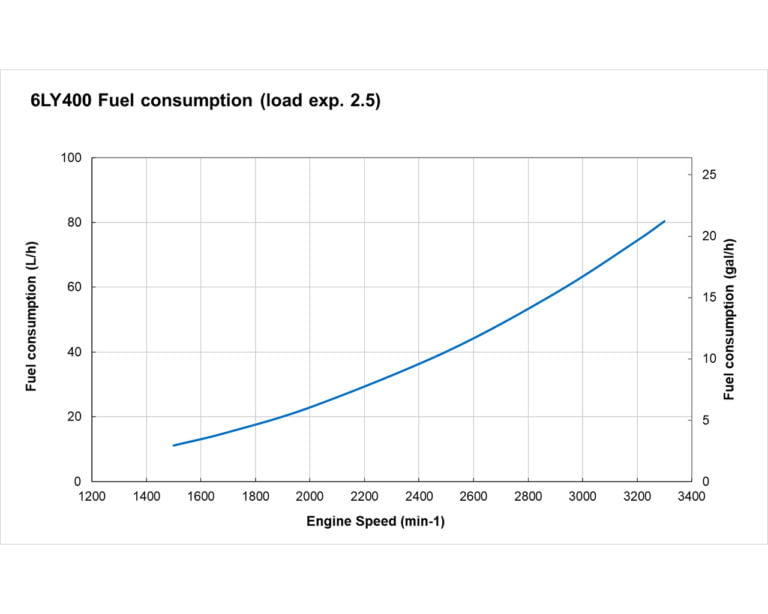 6LY400 fuel performance curve
