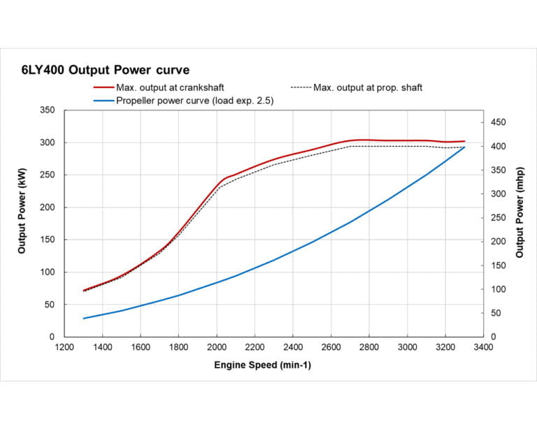 6LY400 power performance curve